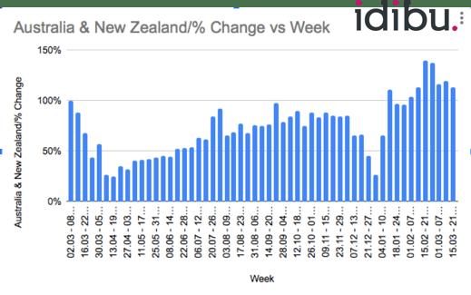 APAC posts per week