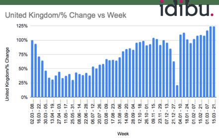 UK Post per week